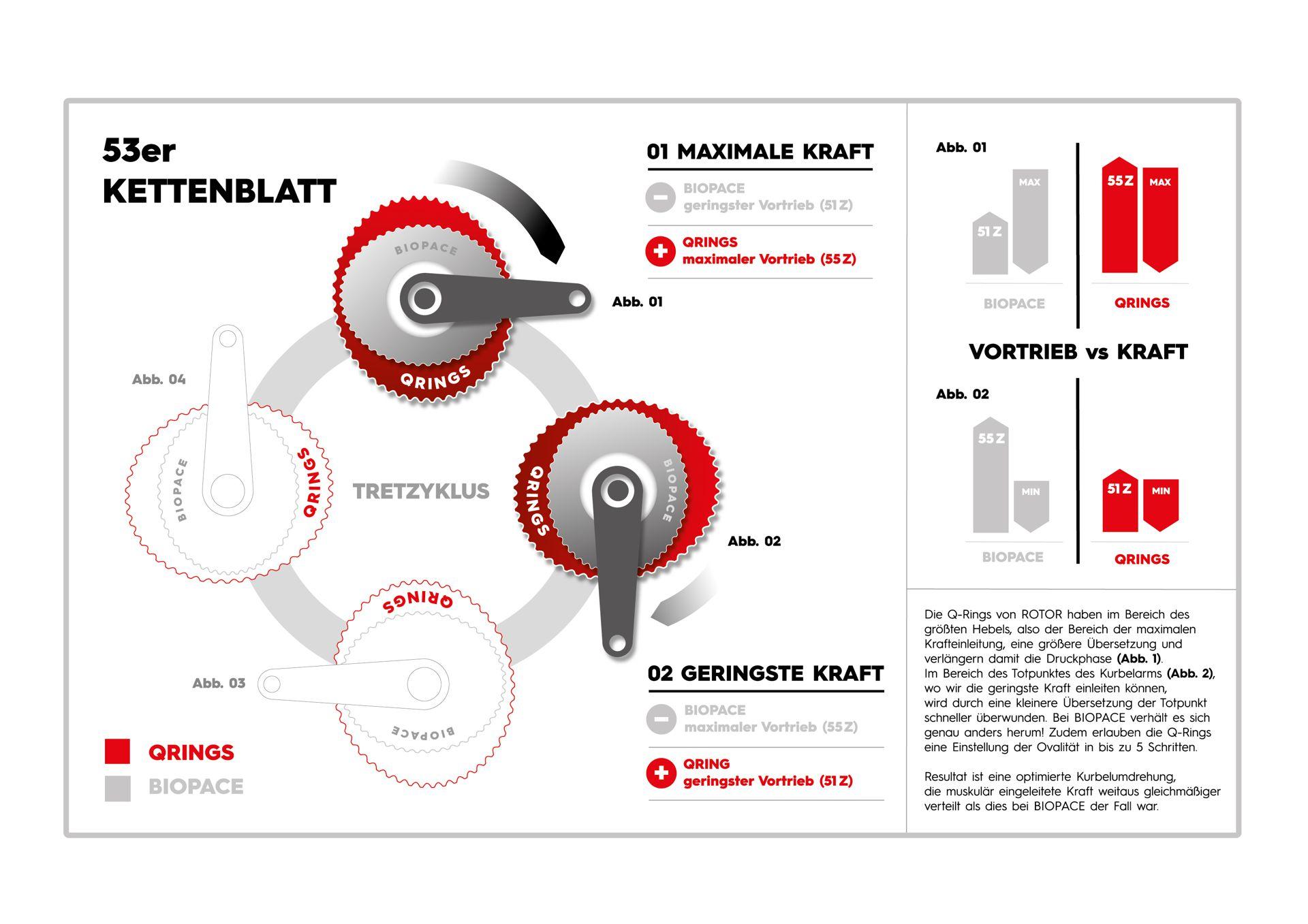 Infografik - Rotor Q-Rings vs. Biopace