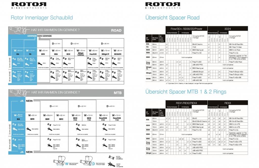 ROTOR | Innenlager für Rennrad und Mountainbike und Spacer